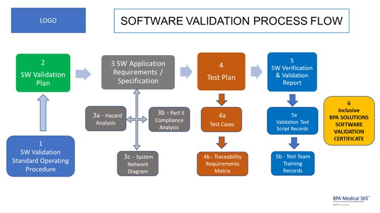 Software Validation Flow